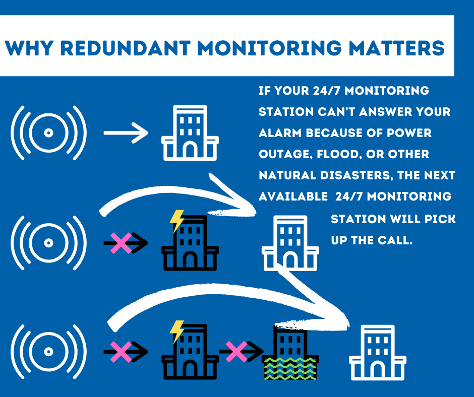 Security System Monitoring New Orleans